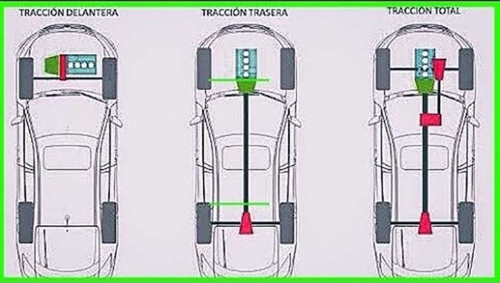 cuantos de traccion existen en el mundo automotor