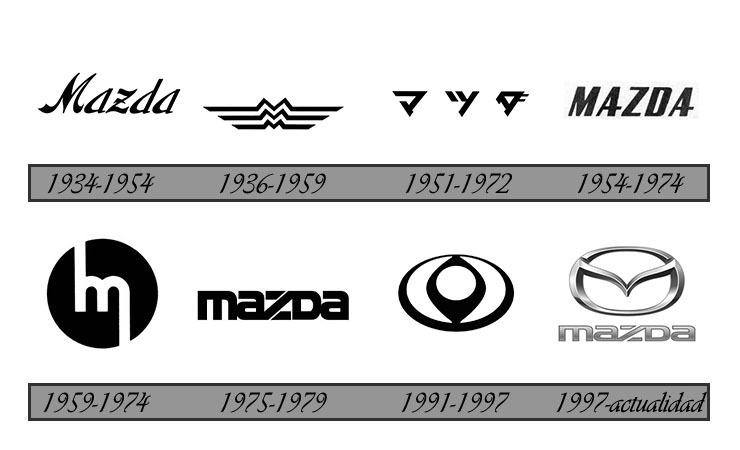 Mazda - Historia y Evolución del logo